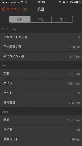 総走行距離1000キロ